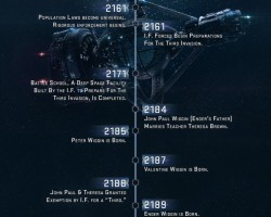 Time Posts Ender's Game Timeline