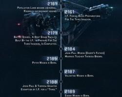 Time Posts Ender's Game Timeline